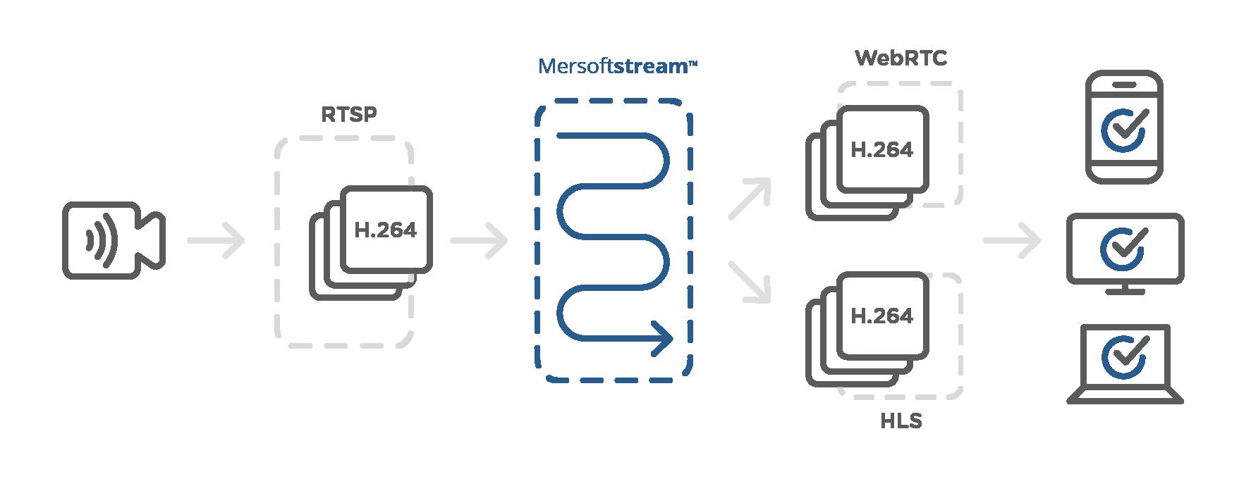 RTSP Live Streaming to WebRTC Mersoft stream - Mersoft